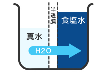 逆浸透膜(RO)浄水 BEFOREイメージ