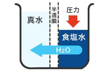 逆浸透膜(RO)浄水 AFTERイメージ